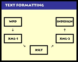 The text formatting cycle used in the creation of The Pauling Catalogue
