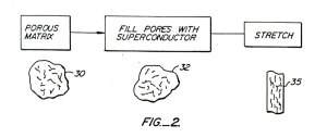 Figure 2 from Pauling's superconductivity patent.