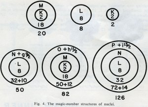 "Figure from ""The close-packed-spheron theory and nuclear fission,"" Science, October 1965."