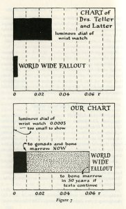 Figure comparing estimates of wordwide fallout, as included in No More War!