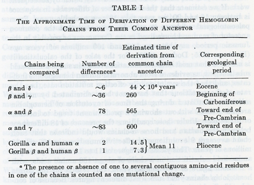 1962p.23-table1